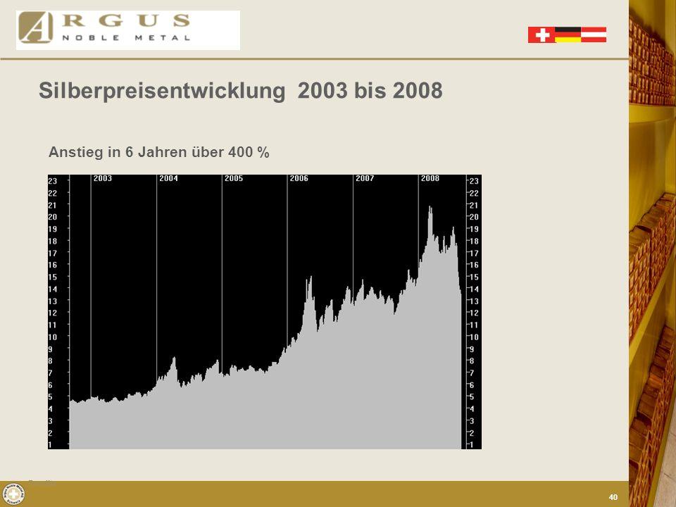 Silberpreisentwicklung 2003 bis 2008