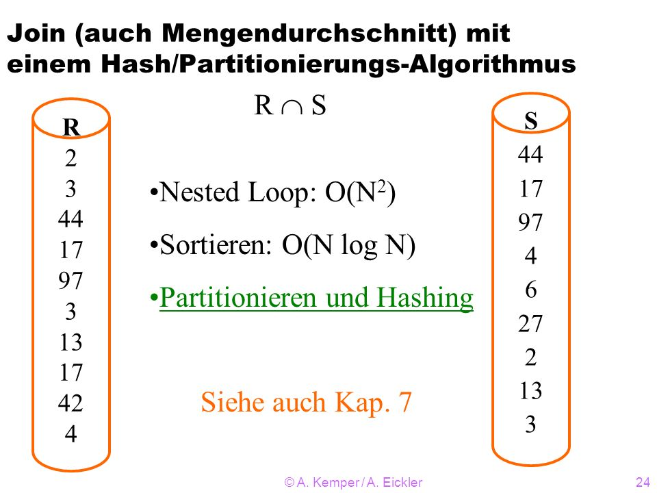 Partitionieren und Hashing