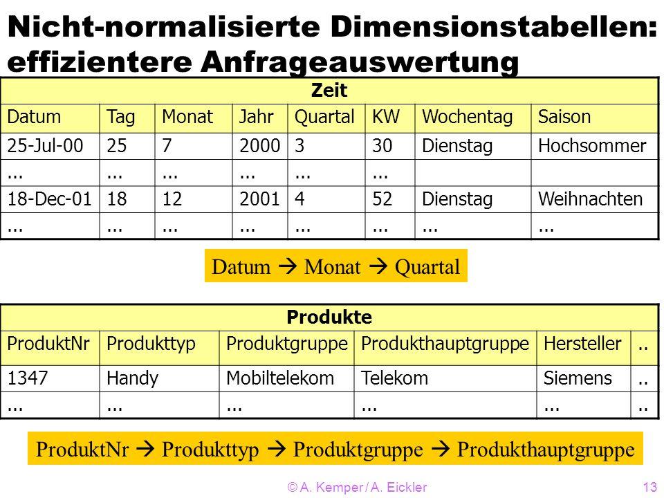 Nicht-normalisierte Dimensionstabellen: effizientere Anfrageauswertung