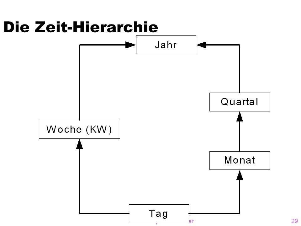 Die Zeit-Hierarchie © A. Kemper / A. Eickler