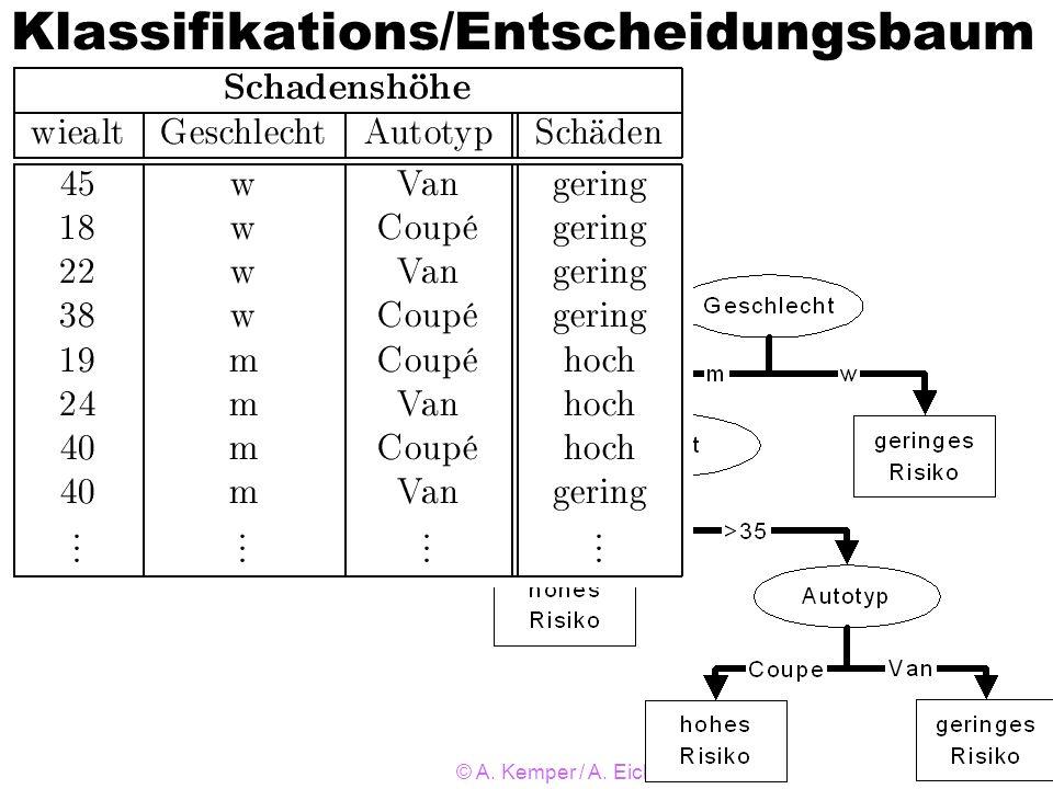 Klassifikations/Entscheidungsbaum