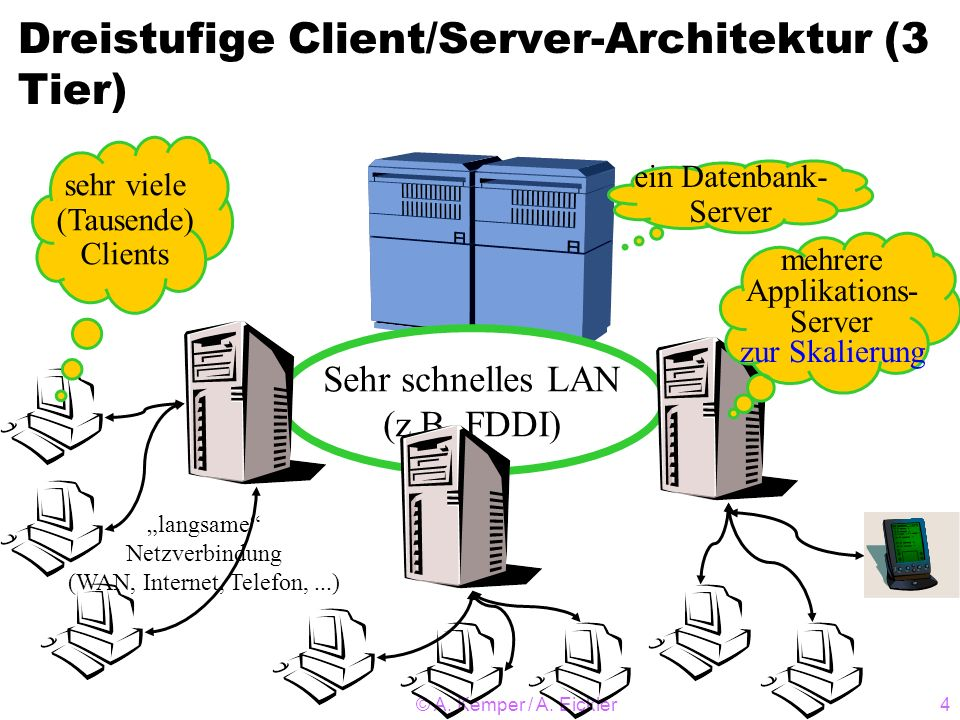 Dreistufige Client/Server-Architektur (3 Tier)