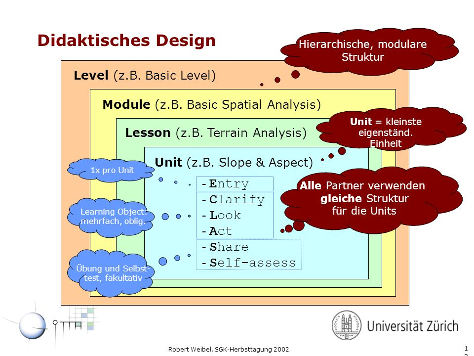 Didaktisches Design Hierarchische, modulare. Struktur. Level (z.B. Basic Level) Module (z.B. Basic Spatial Analysis)