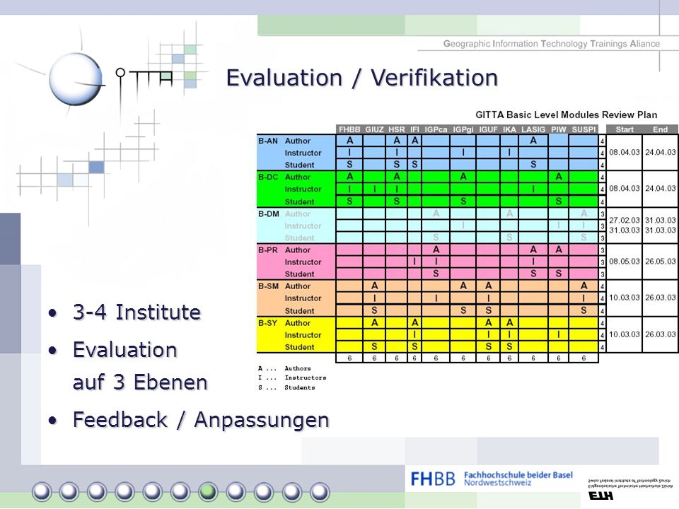 Evaluation / Verifikation