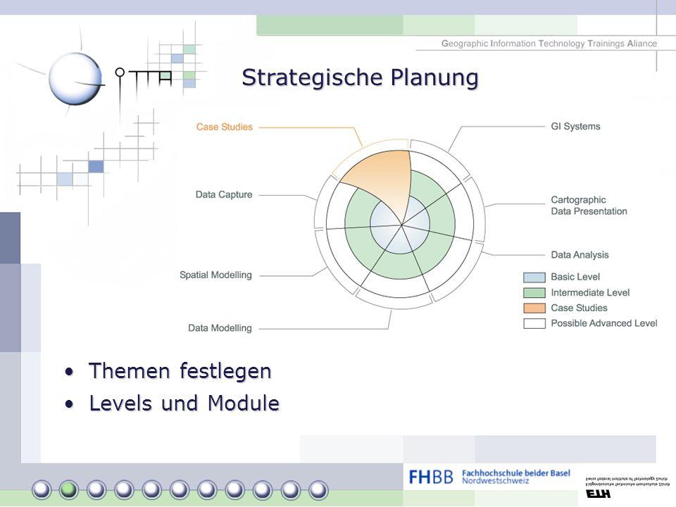 Strategische Planung Themen festlegen Levels und Module