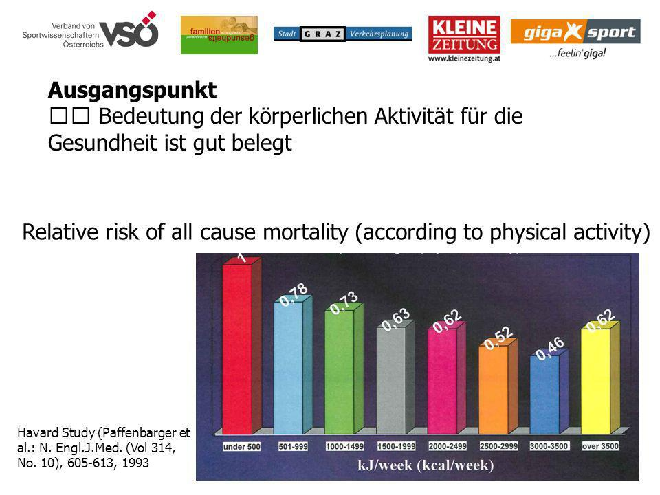 Relative risk of all cause mortality (according to physical activity)
