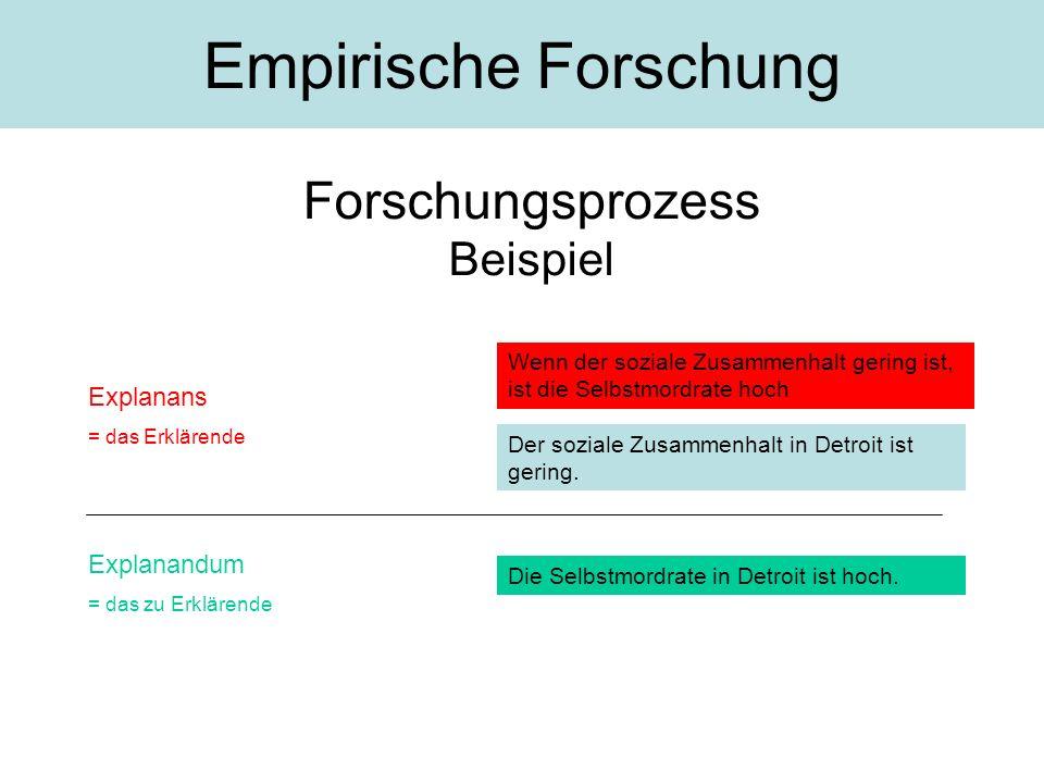 Forschungsprozess Beispiel