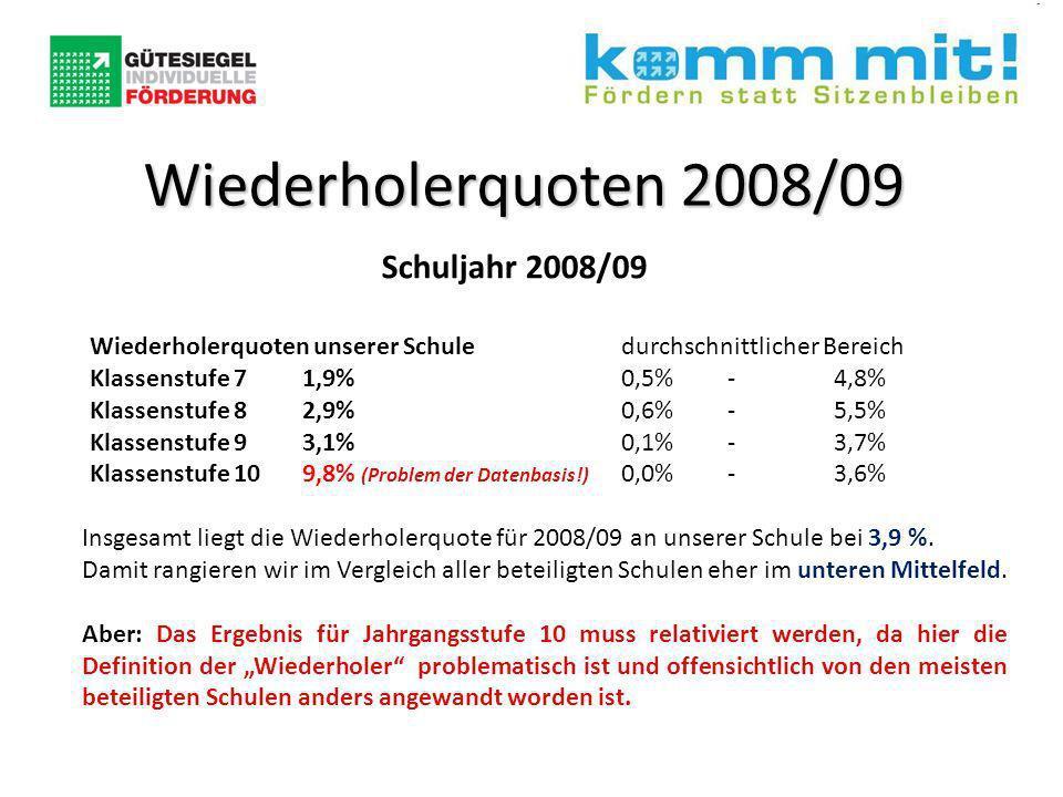 Wiederholerquoten 2008/09 Schuljahr 2008/09