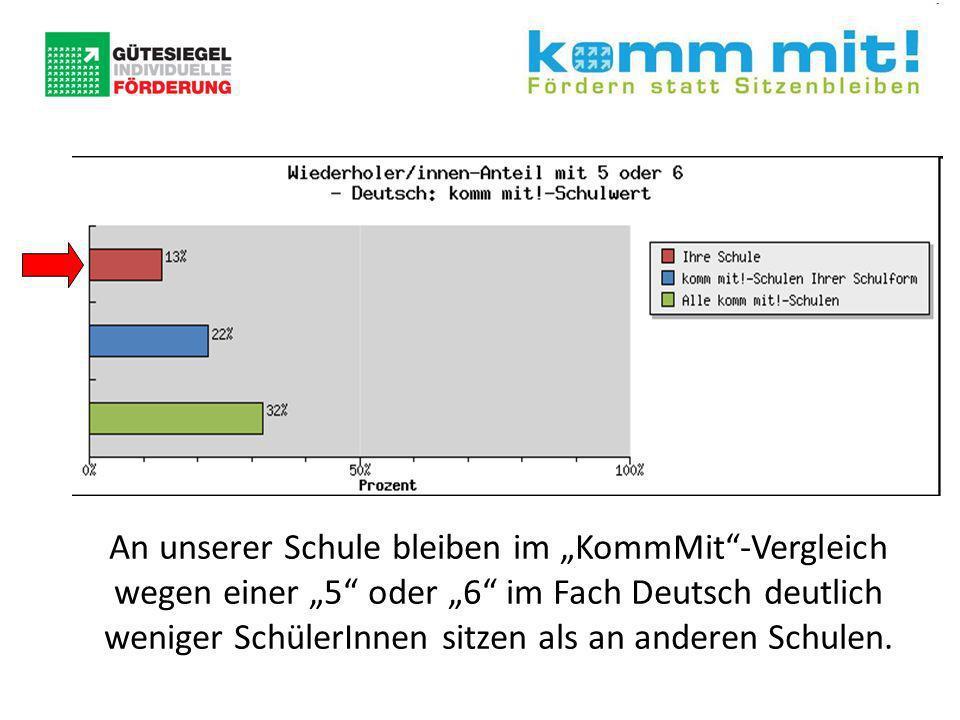 """An unserer Schule bleiben im """"KommMit -Vergleich wegen einer """"5 oder """"6 im Fach Deutsch deutlich weniger SchülerInnen sitzen als an anderen Schulen."""