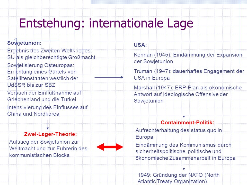 Entstehung: internationale Lage