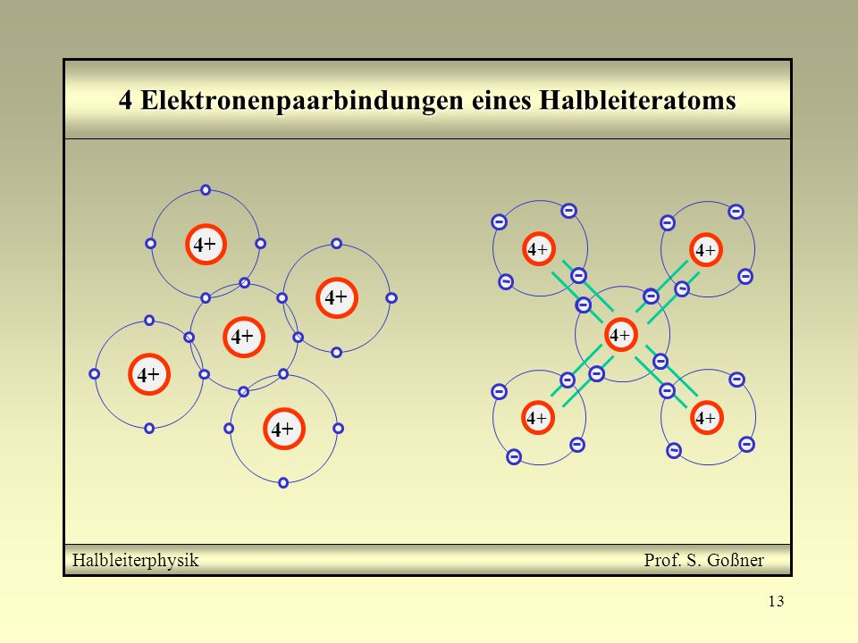 4 Elektronenpaarbindungen eines Halbleiteratoms