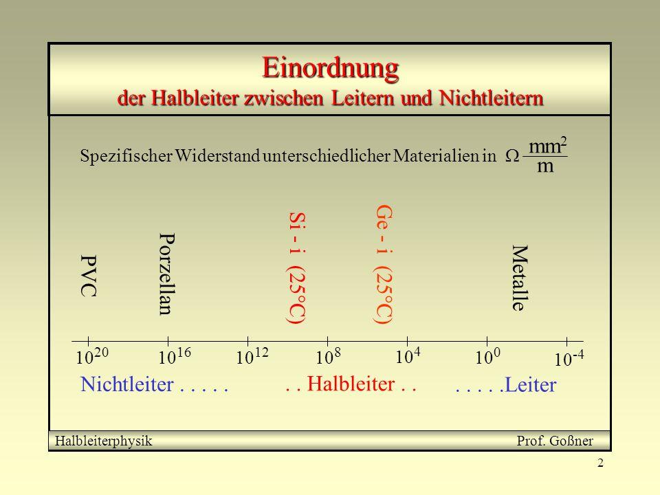 Einordnung der Halbleiter zwischen Leitern und Nichtleitern