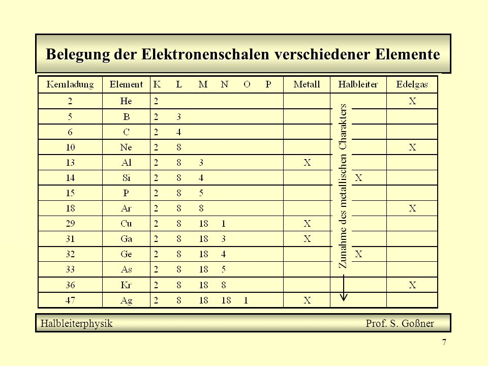 Belegung der Elektronenschalen verschiedener Elemente