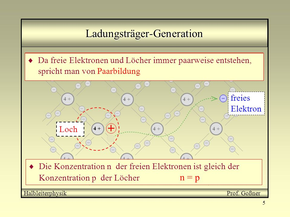 Ladungsträger-Generation