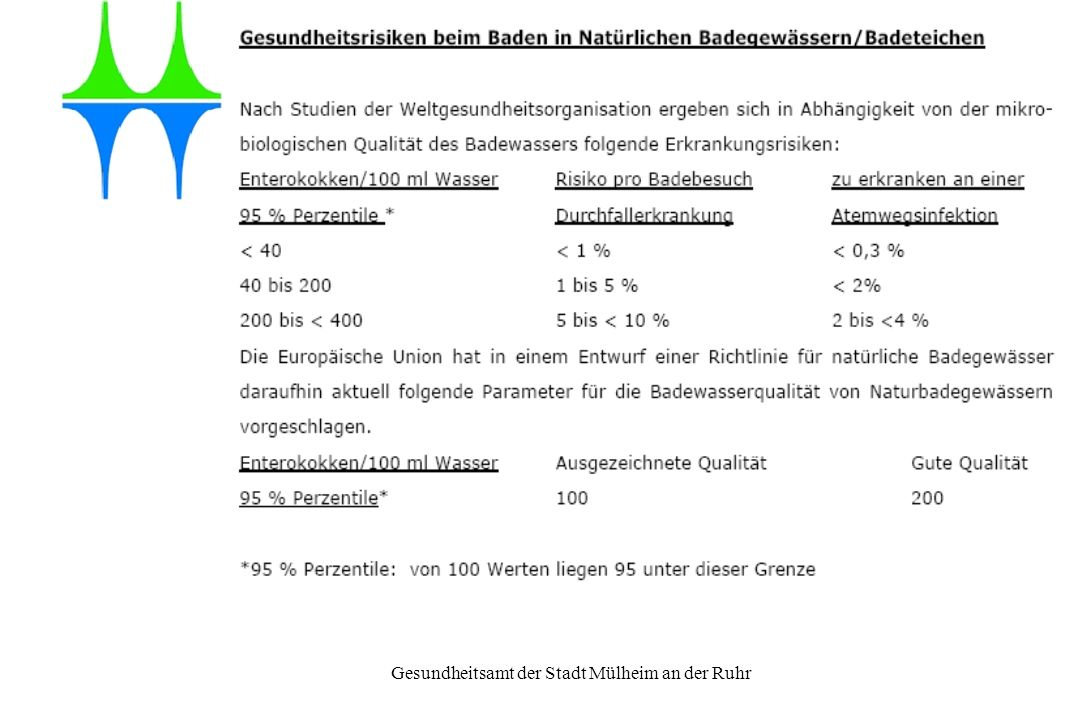 Gesundheitsamt der Stadt Mülheim an der Ruhr