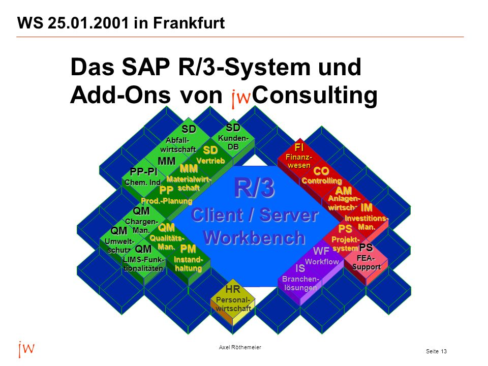 R/3 Das SAP R/3-System und Add-Ons von jwConsulting Client / Server