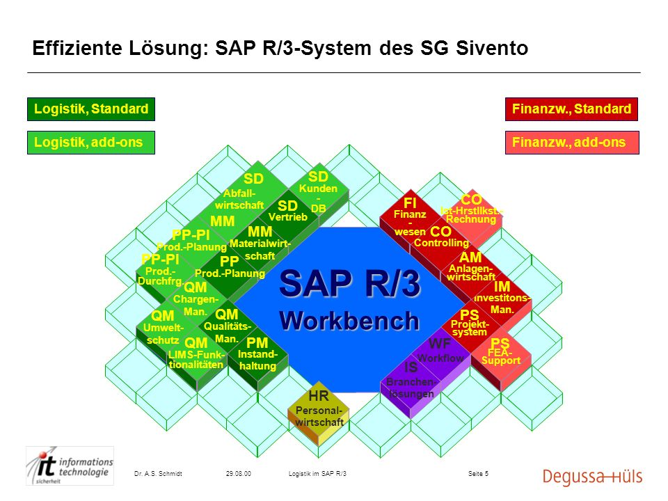 Effiziente Lösung: SAP R/3-System des SG Sivento