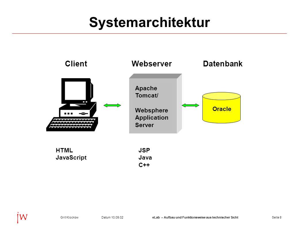 Systemarchitektur Client Webserver Datenbank Apache Tomcat/ Websphere
