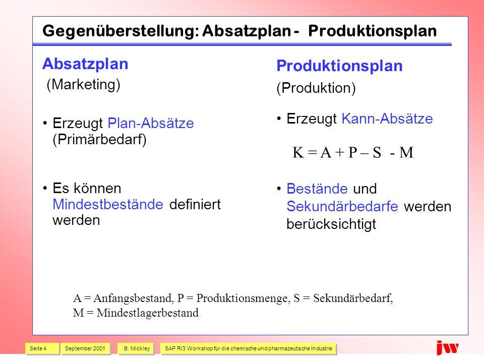 Gegenüberstellung: Absatzplan - Produktionsplan