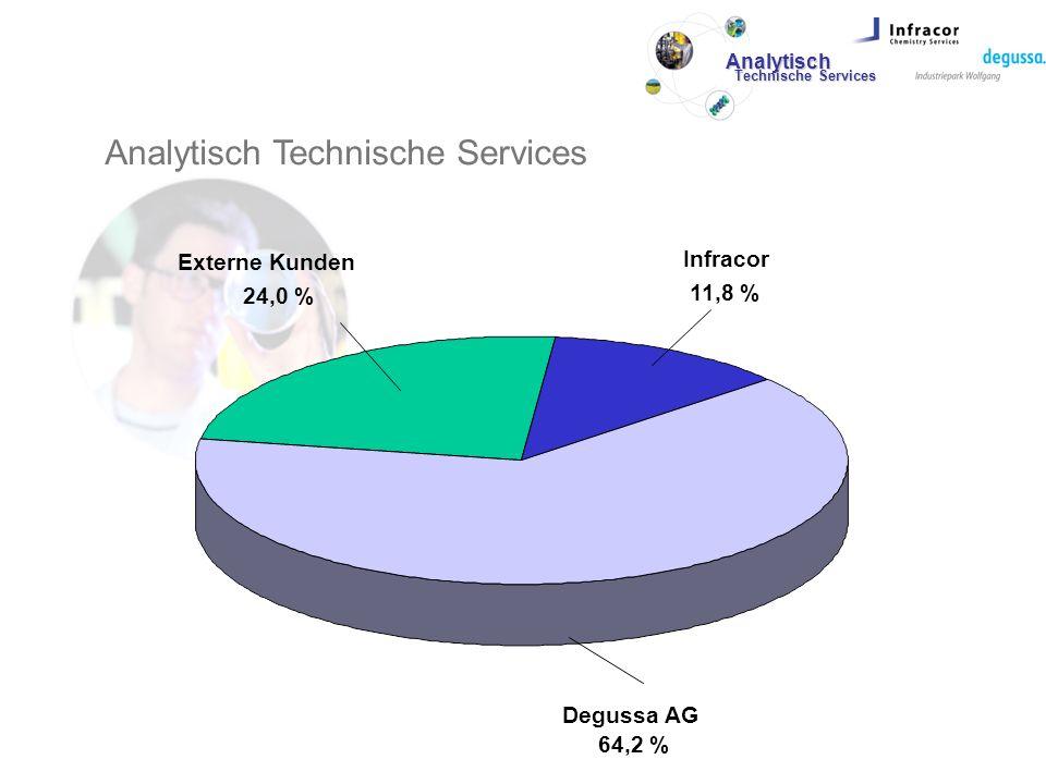 Analytisch Technische Services