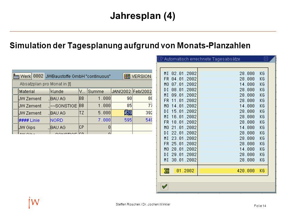 Jahresplan (4) Simulation der Tagesplanung aufgrund von Monats-Planzahlen