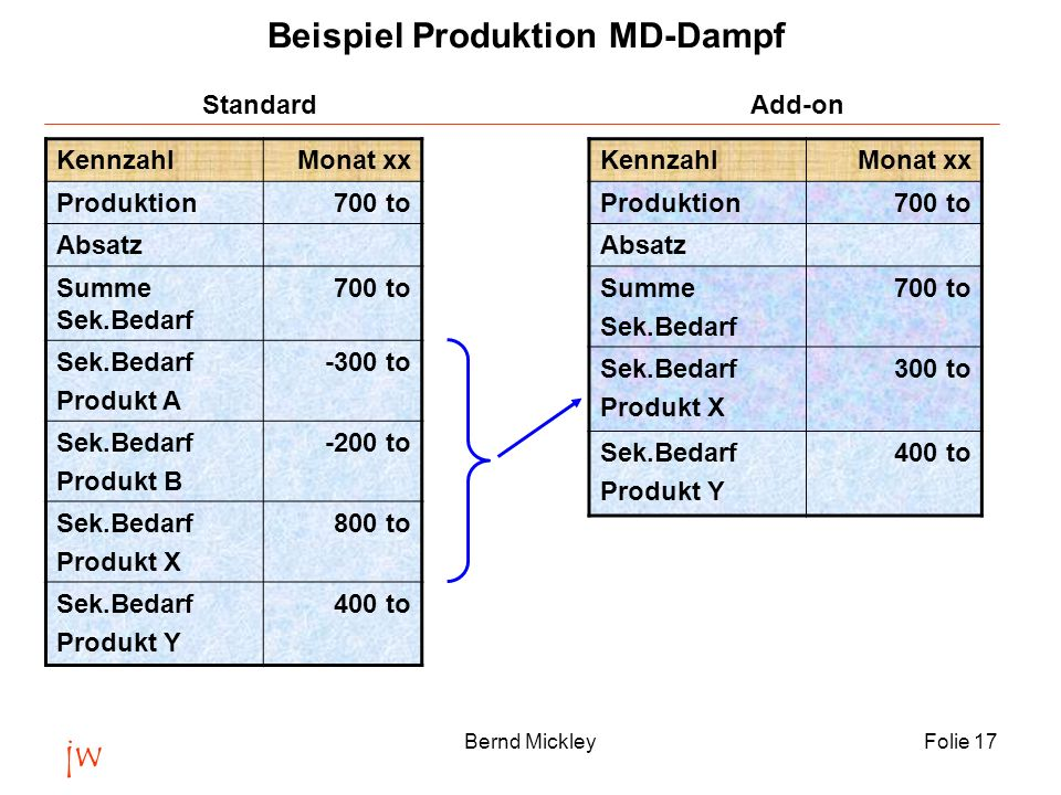 Beispiel Produktion MD-Dampf Standard Add-on