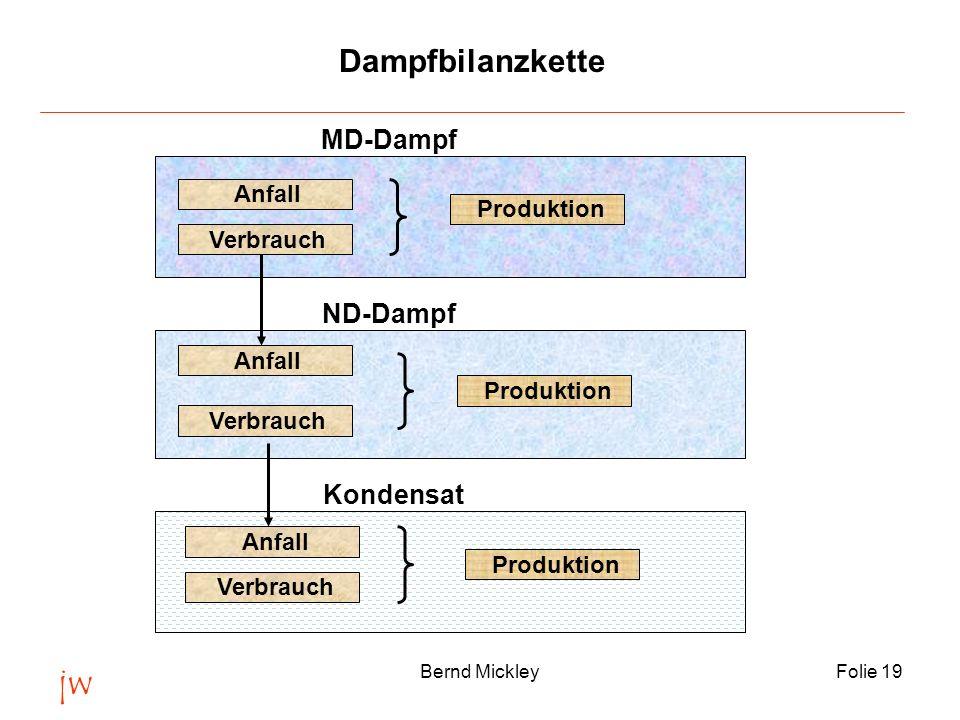jw Dampfbilanzkette MD-Dampf ND-Dampf Kondensat Anfall Produktion