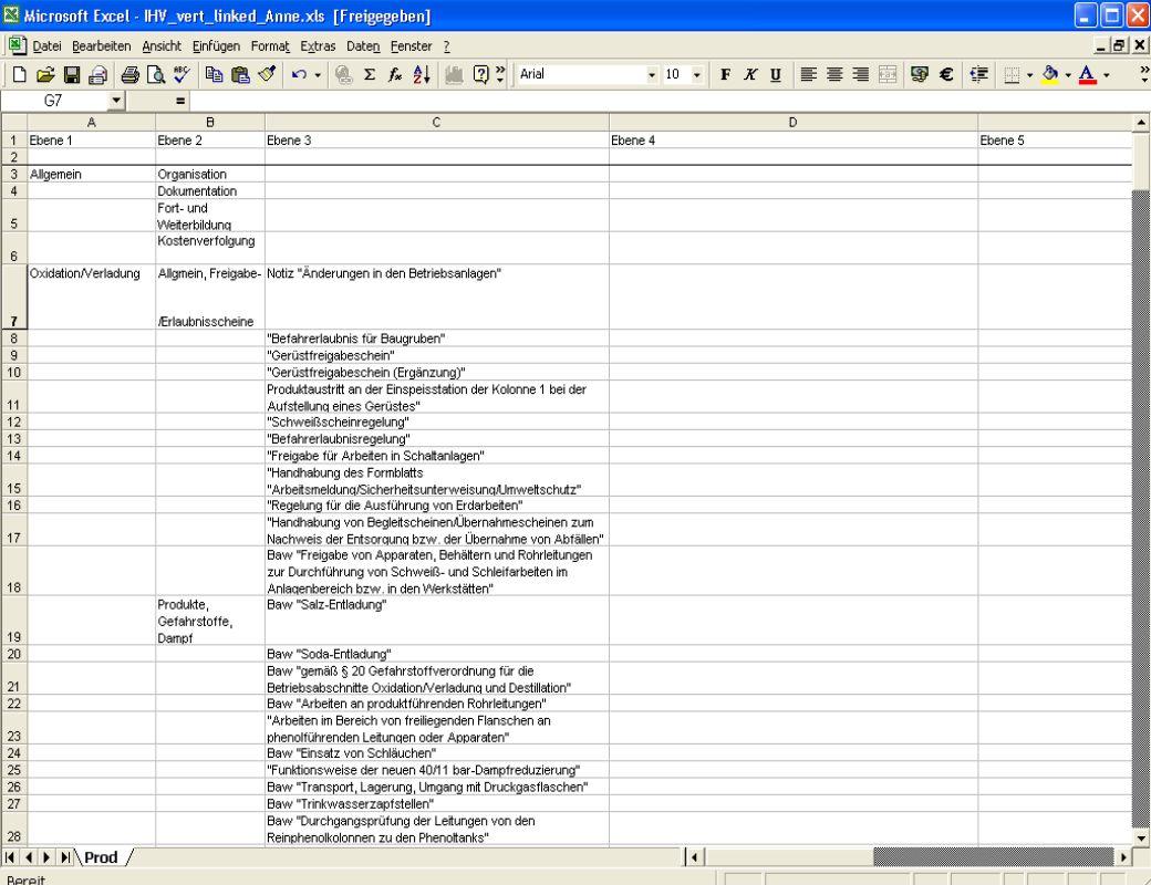 Dokumentenverwaltung am Beispiel Ineos