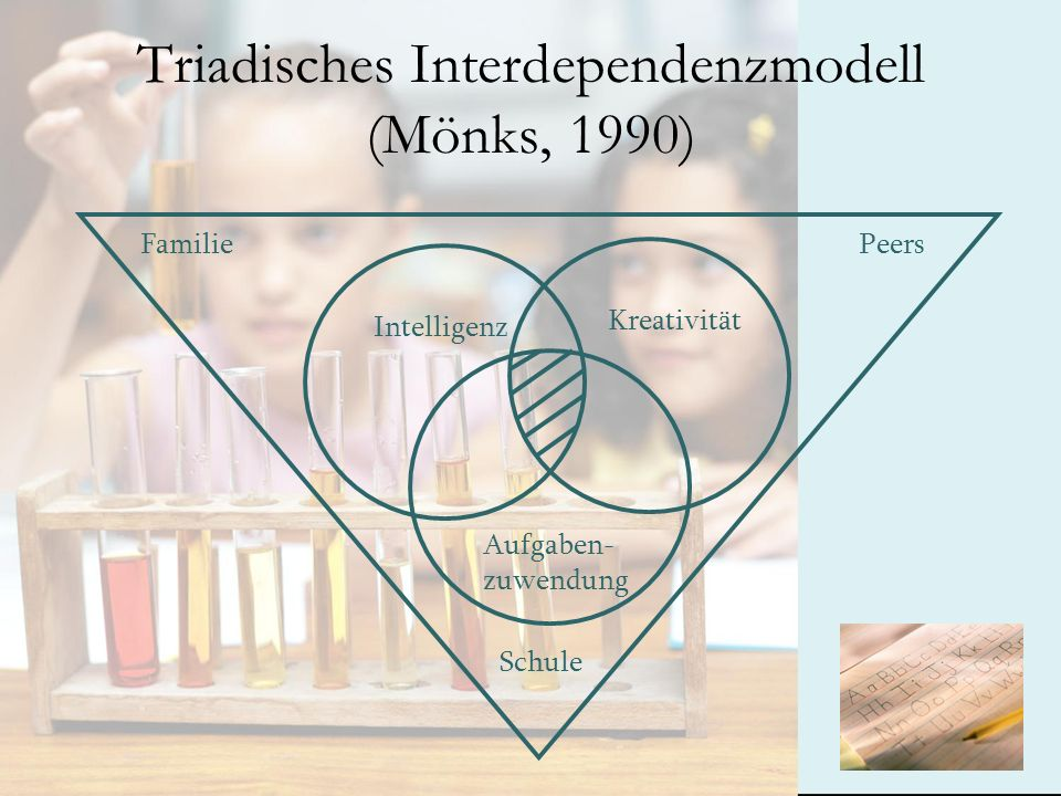 Triadisches Interdependenzmodell (Mönks, 1990)