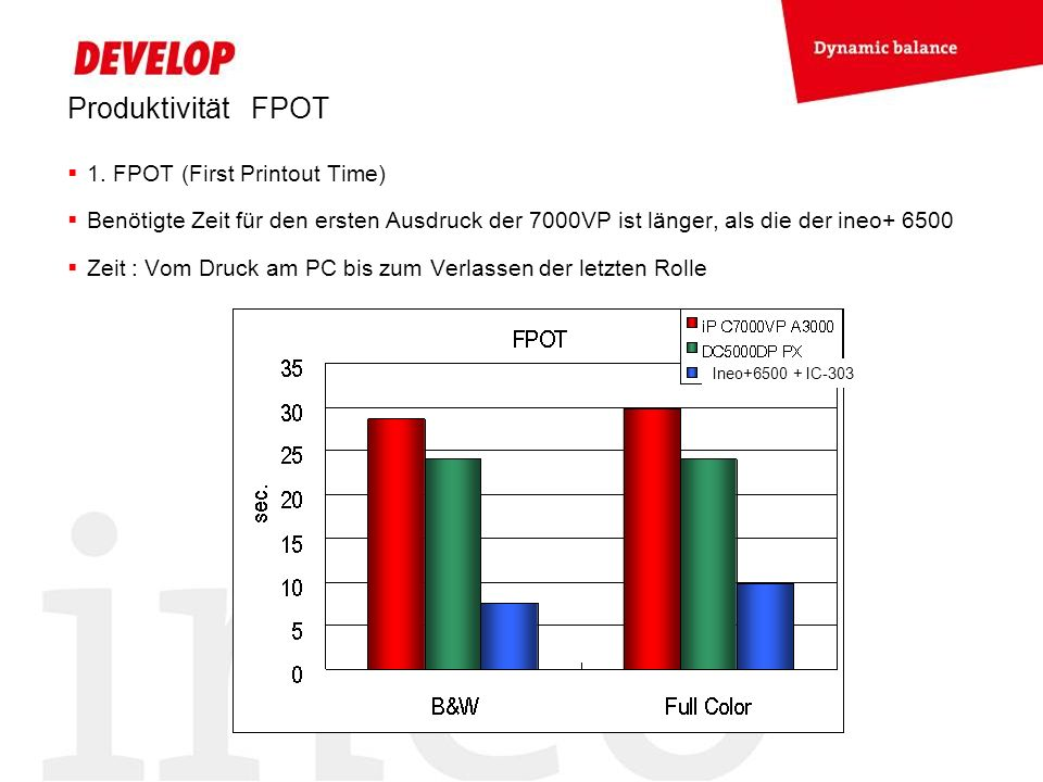 Produktivität FPOT 1. FPOT (First Printout Time)