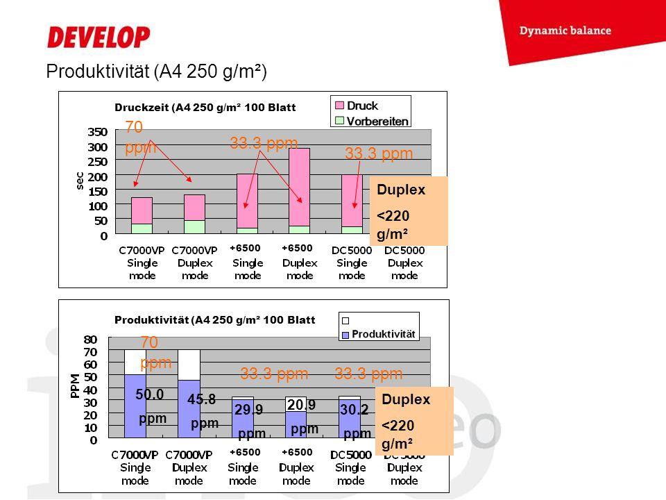Produktivität (A4 250 g/m²)