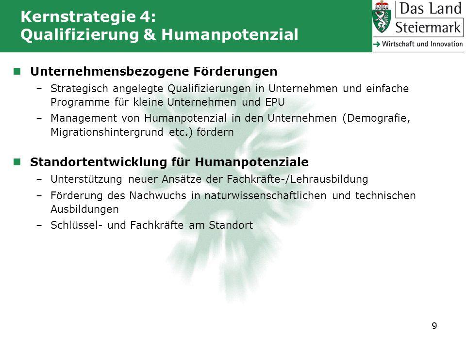 Kernstrategie 4: Qualifizierung & Humanpotenzial