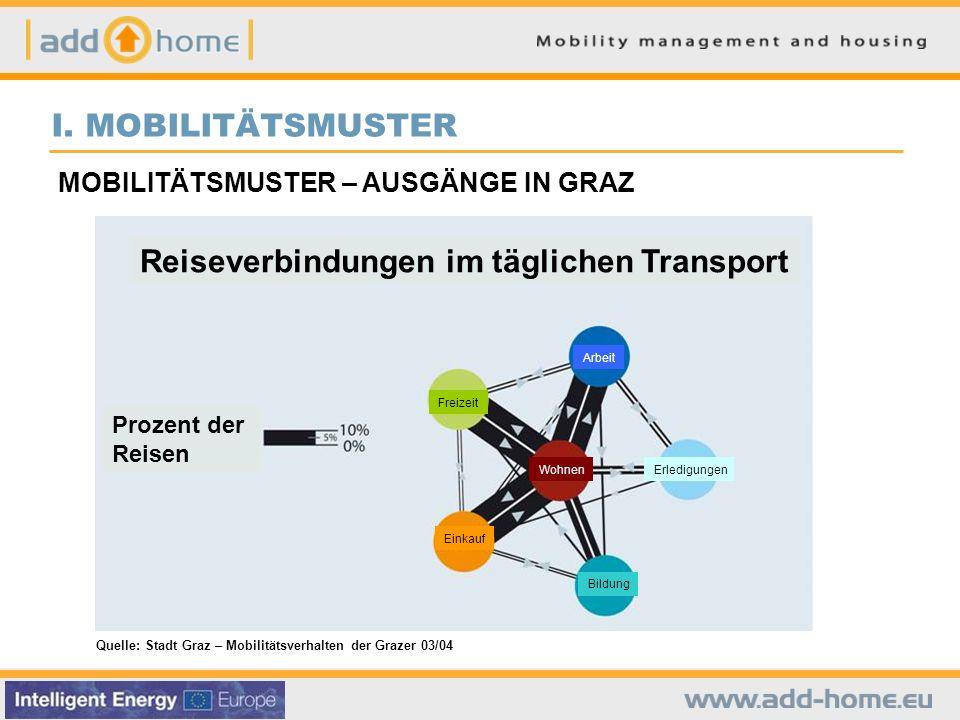 Reiseverbindungen im täglichen Transport