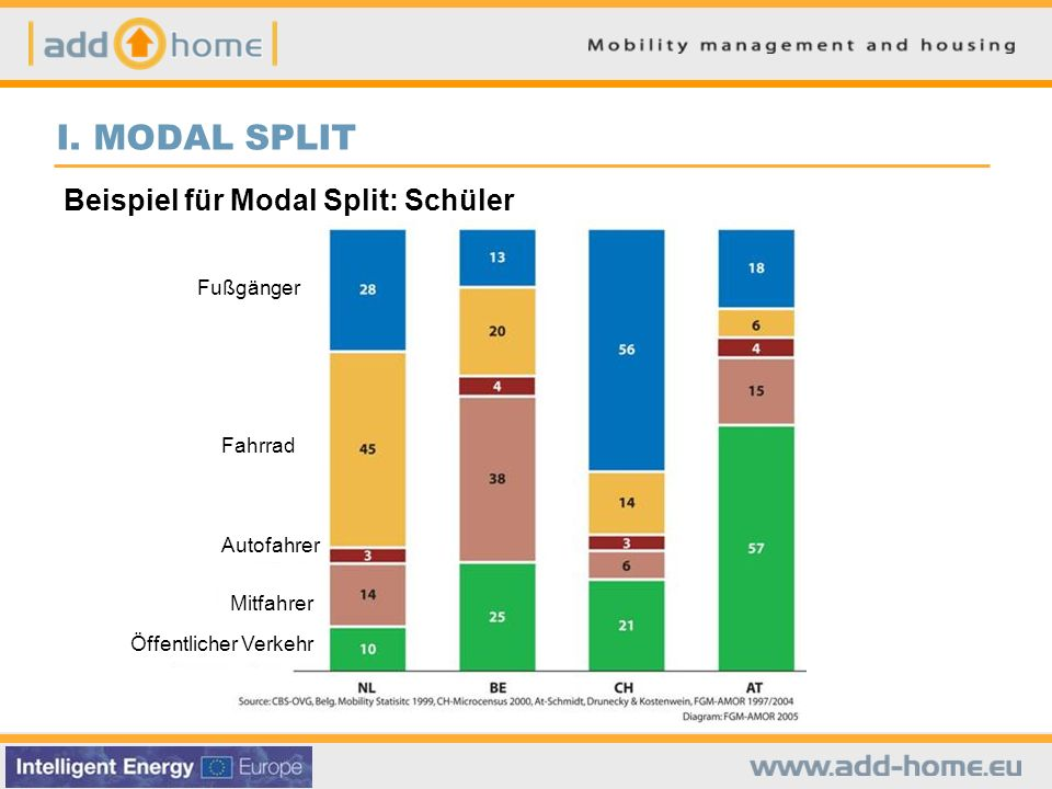 I. MODAL SPLIT Beispiel für Modal Split: Schüler Fußgänger Fahrrad