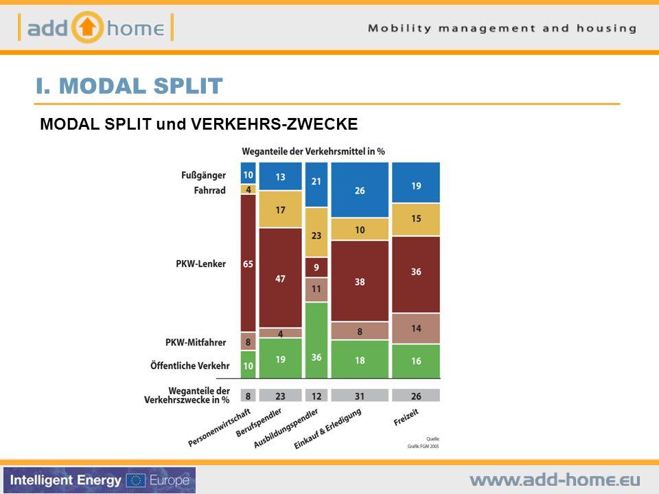 I. MODAL SPLIT MODAL SPLIT und VERKEHRS-ZWECKE