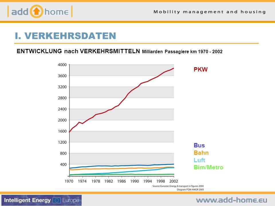 I. VERKEHRSDATEN ENTWICKLUNG nach VERKEHRSMITTELN Milliarden Passagiere km 1970 - 2002. PKW. Bus.