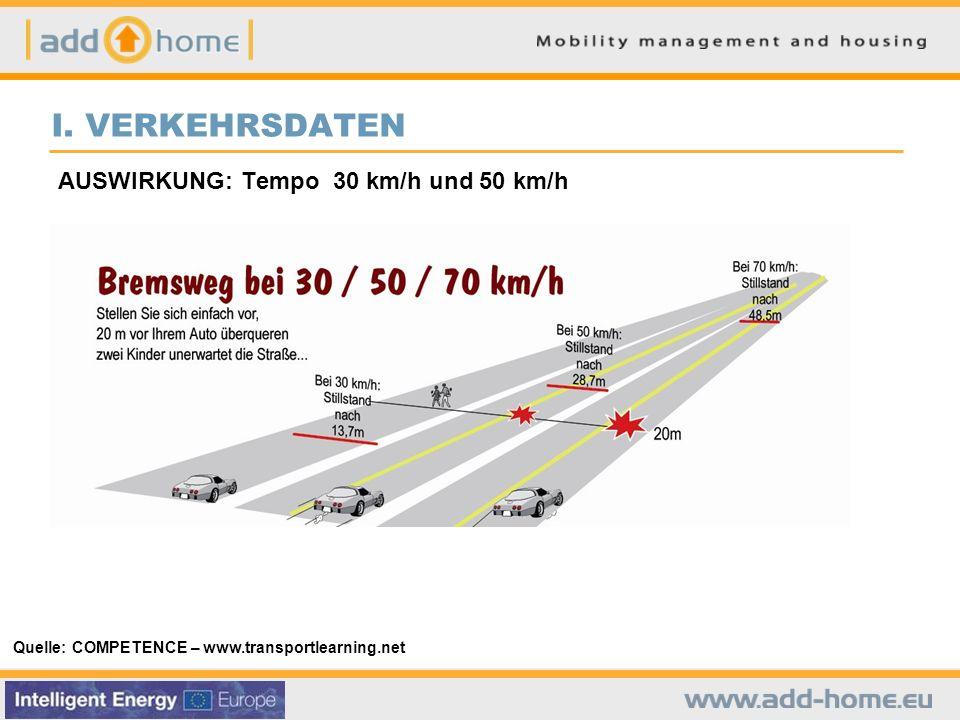 I. VERKEHRSDATEN AUSWIRKUNG: Tempo 30 km/h und 50 km/h
