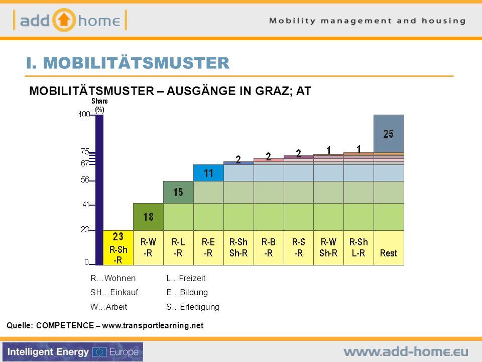 I. MOBILITÄTSMUSTER MOBILITÄTSMUSTER – AUSGÄNGE IN GRAZ; AT R…Wohnen