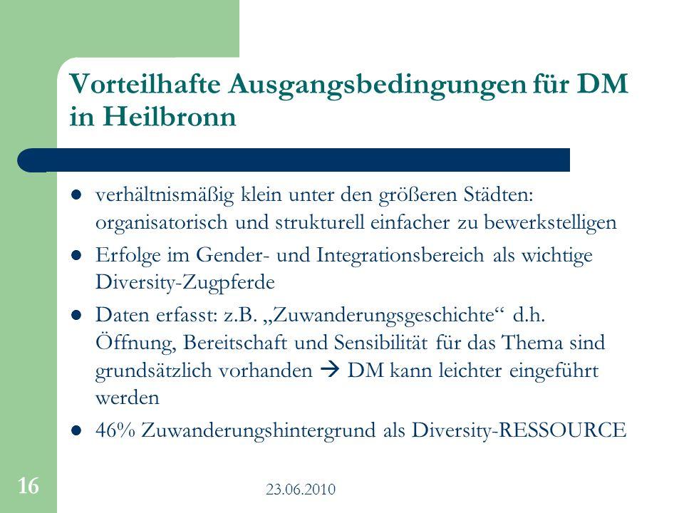 Vorteilhafte Ausgangsbedingungen für DM in Heilbronn