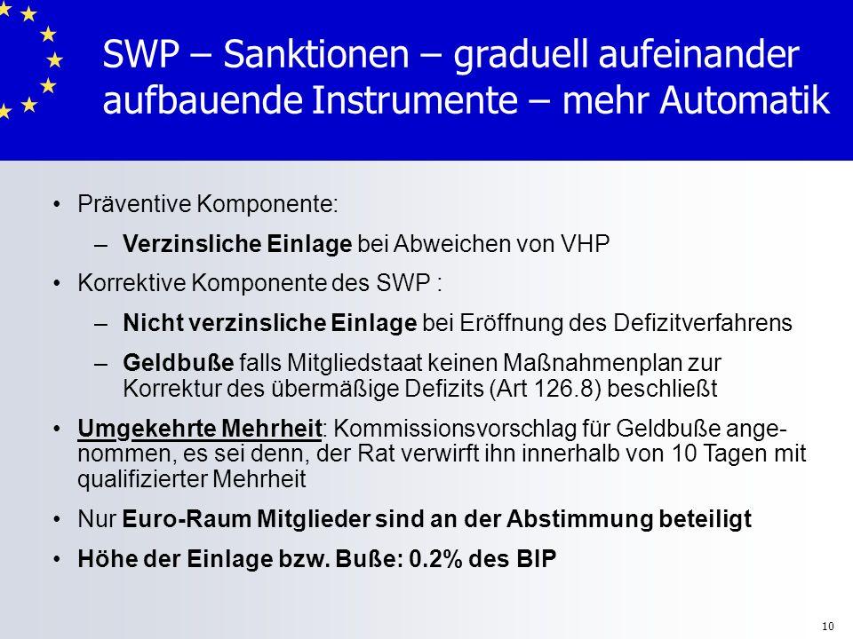 SWP – Sanktionen – graduell aufeinander aufbauende Instrumente – mehr Automatik