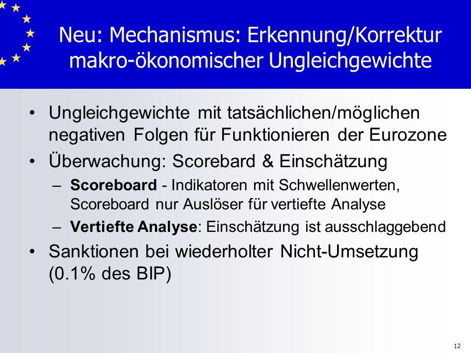 Neu: Mechanismus: Erkennung/Korrektur makro-ökonomischer Ungleichgewichte