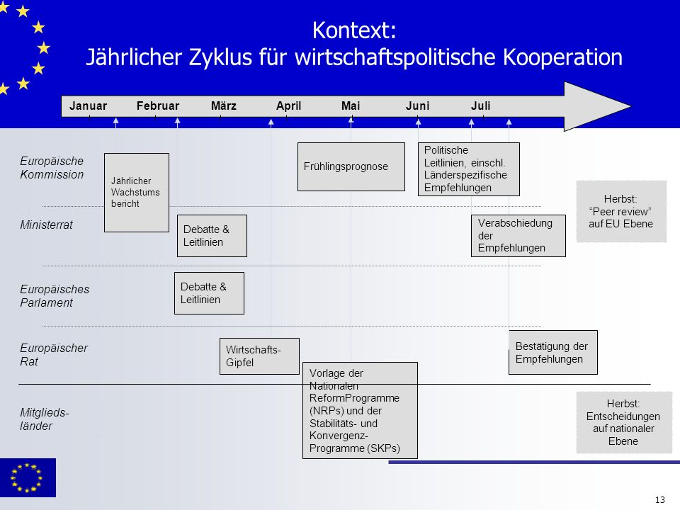 Kontext: Jährlicher Zyklus für wirtschaftspolitische Kooperation