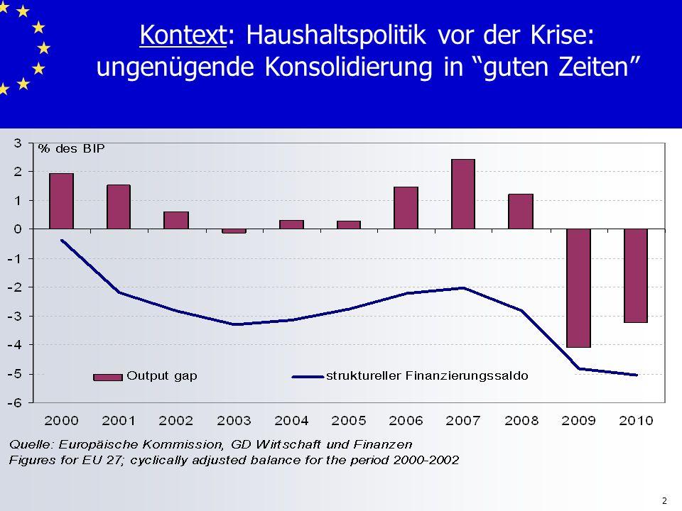 Kontext: Haushaltspolitik vor der Krise: ungenügende Konsolidierung in guten Zeiten