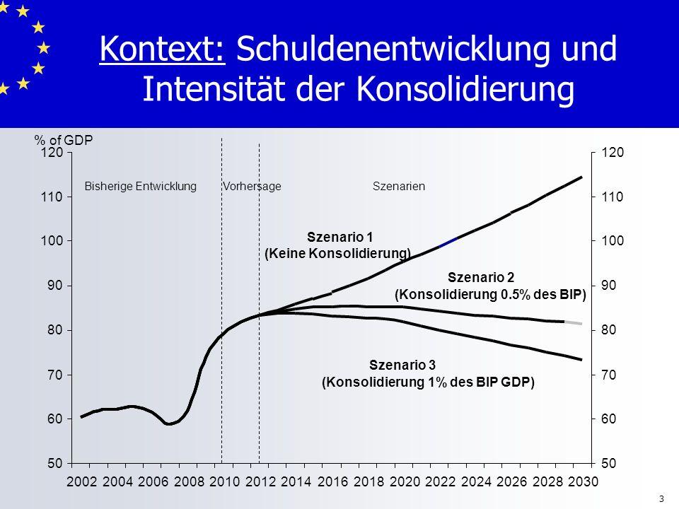 Kontext: Schuldenentwicklung und Intensität der Konsolidierung