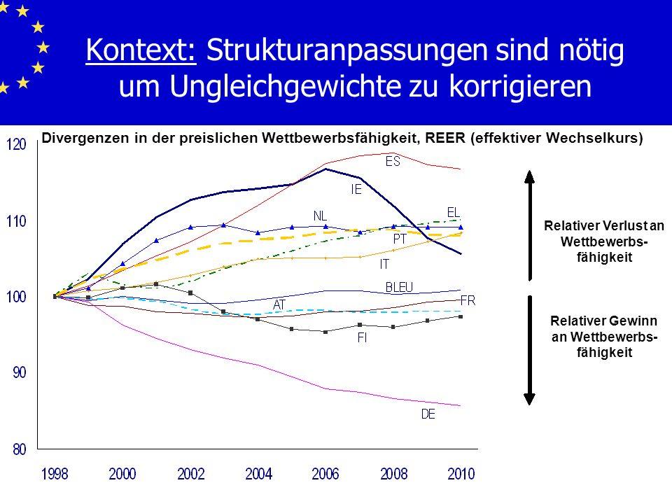 Kontext: Strukturanpassungen sind nötig um Ungleichgewichte zu korrigieren