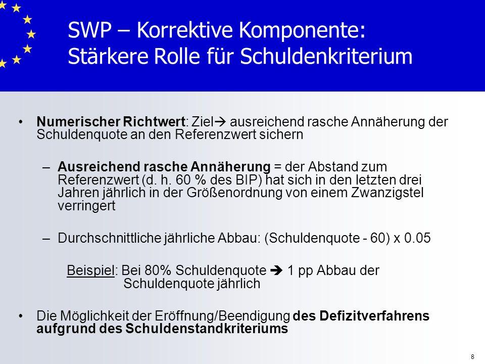SWP – Korrektive Komponente: Stärkere Rolle für Schuldenkriterium