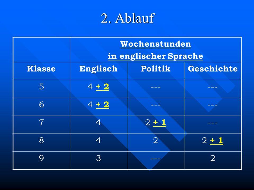 2. Ablauf Wochenstunden in englischer Sprache Klasse Englisch Politik