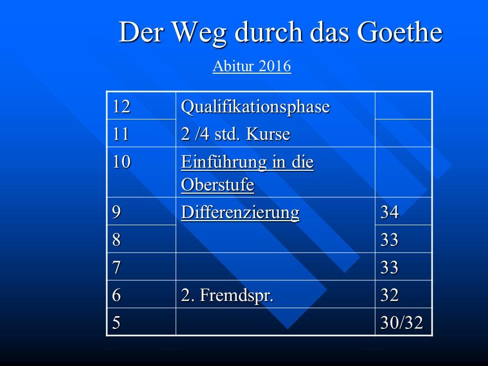 Der Weg durch das Goethe
