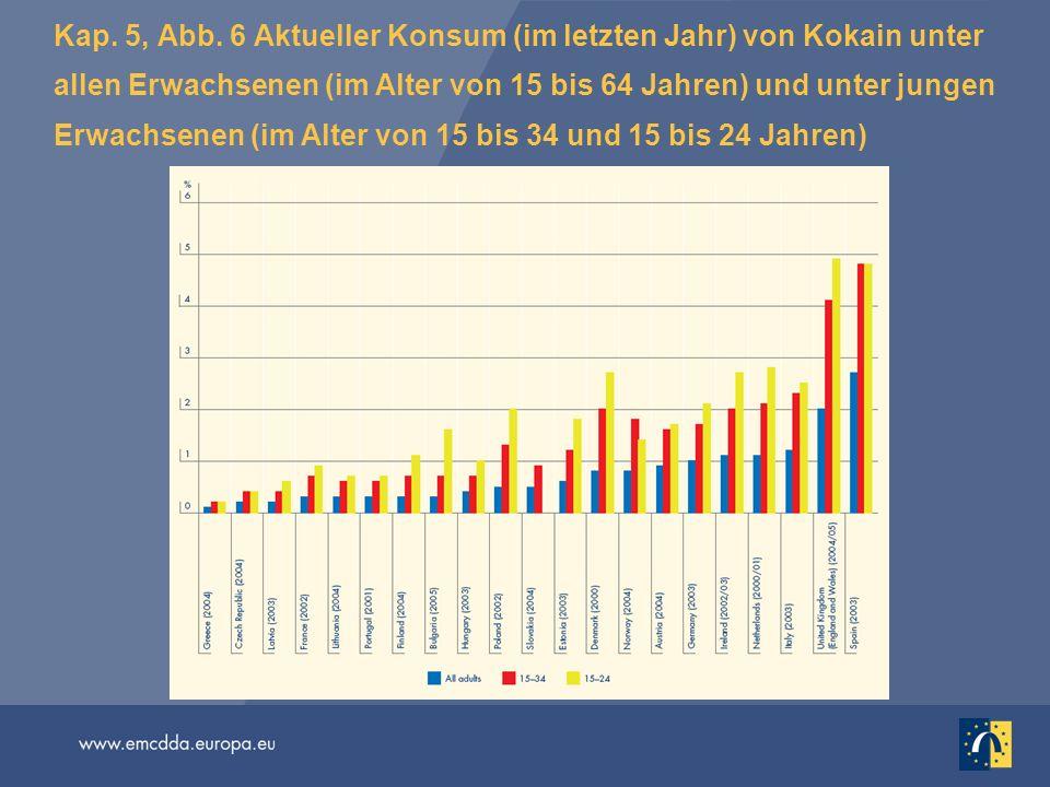 Kap. 5, Abb. 6 Aktueller Konsum (im letzten Jahr) von Kokain unter allen Erwachsenen (im Alter von 15 bis 64 Jahren) und unter jungen Erwachsenen (im Alter von 15 bis 34 und 15 bis 24 Jahren)