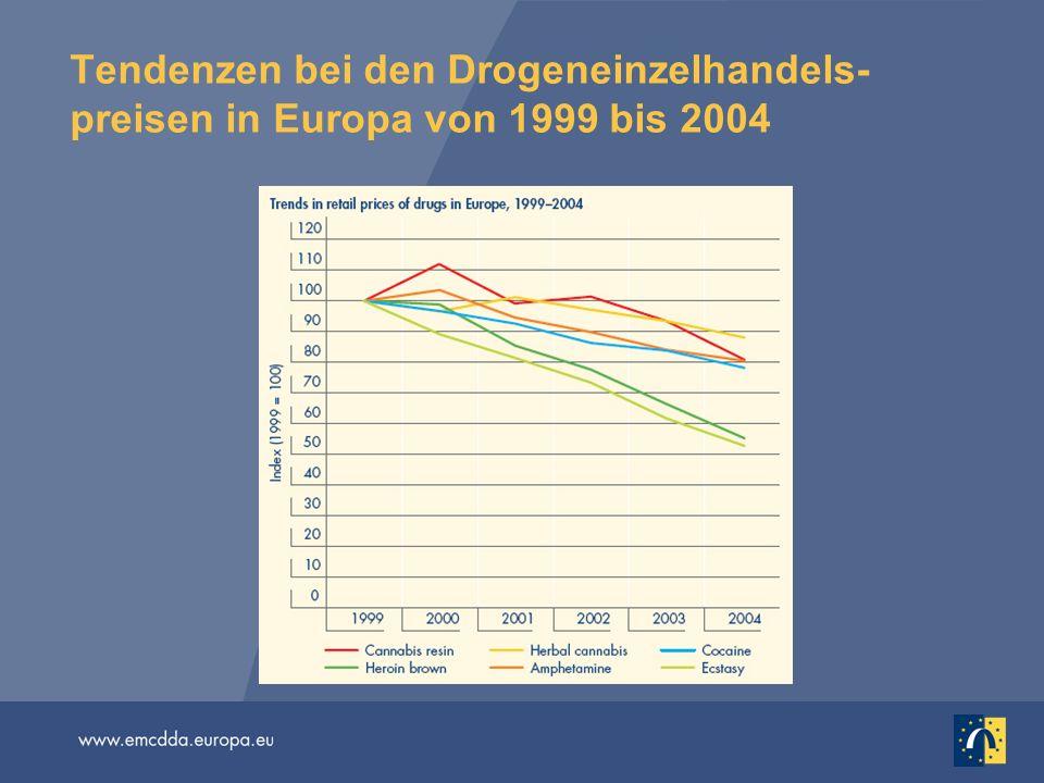 Tendenzen bei den Drogeneinzelhandels-preisen in Europa von 1999 bis 2004